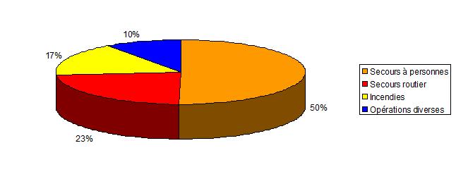 graph dompierre 2014